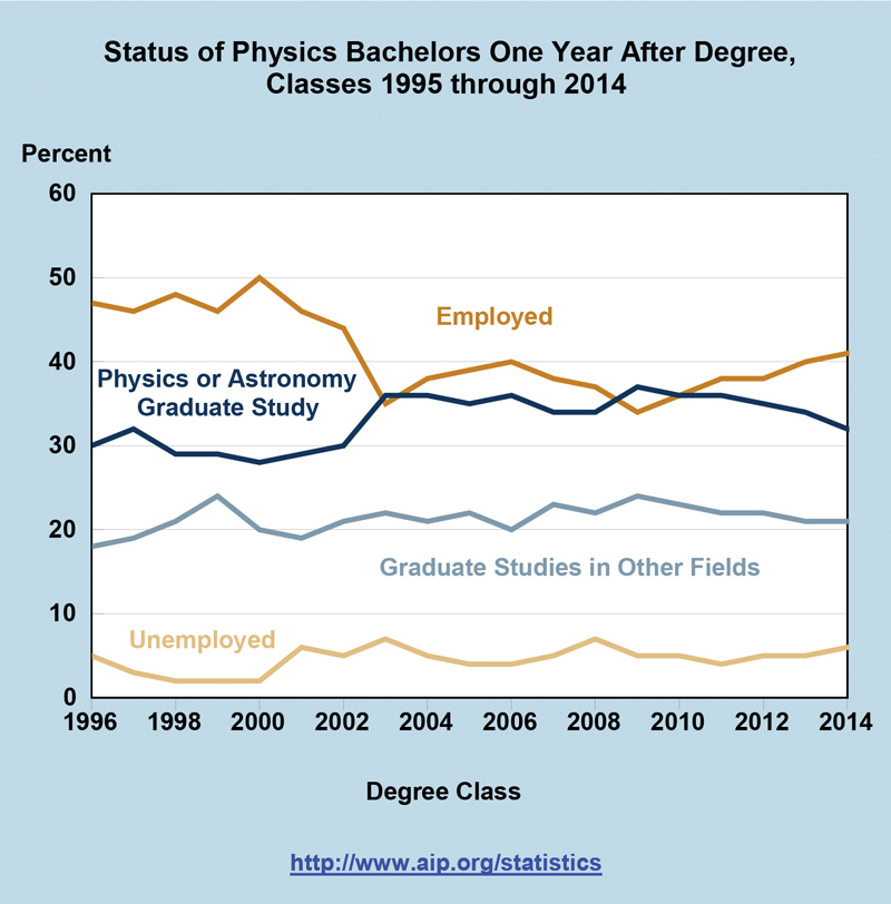 Status of Physics Bachelors One Year After Degree, Classes 1995 through 2014