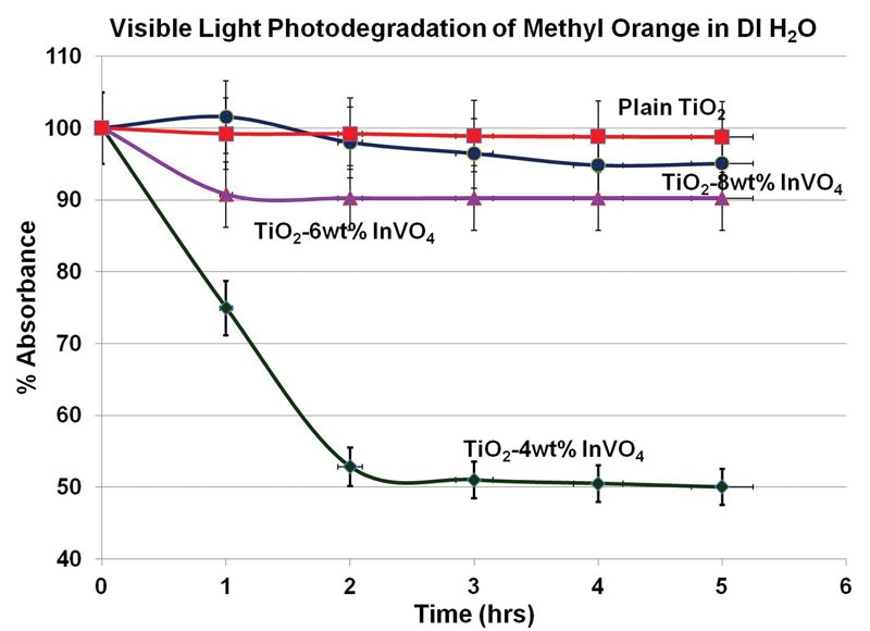 Fig. 2. Degradation of methyl orange over time by various compounds.