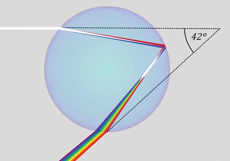 Figure 3. White light separates into different colours on entering the raindrop due to dispersion, causing red light to be refracted less than blue light. From Wikipedia