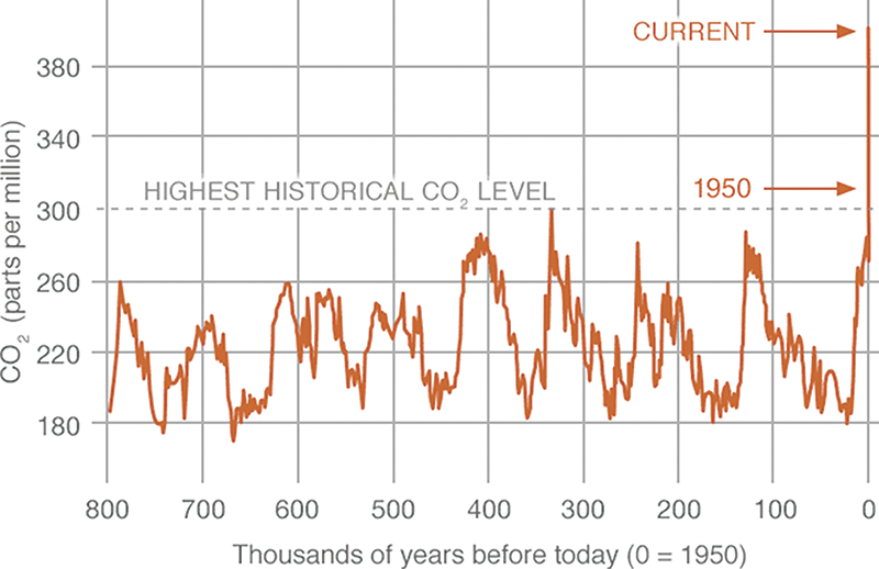 Figure 2. Proxy (indirect) measurements of CO2 levels. Data source -  Reconstruction from ice cores. Credit - NOAA, source -  climate.nasa.gov/vital-signs/carbon-dioxide/.